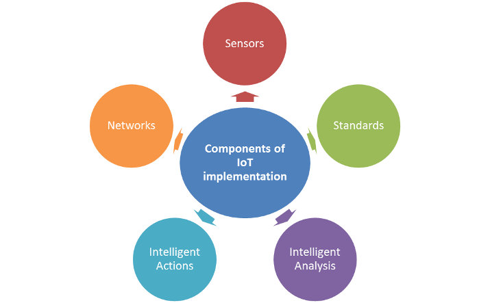 Iot Standardization And Implementation Challenges Ieee