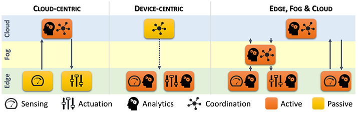 Figure 1: Different interaction models and roles for edge and Cloud resources.