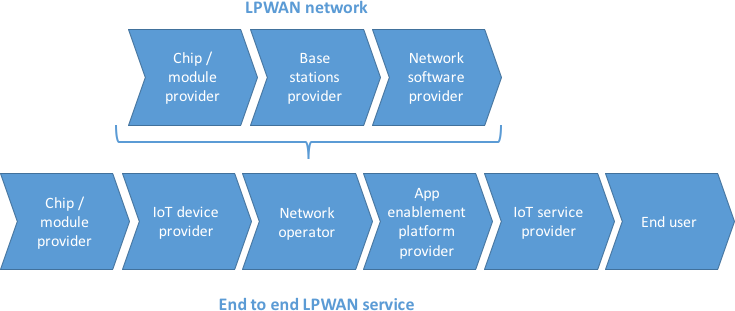 Figure 1: An overview of the LPWAN value chain.