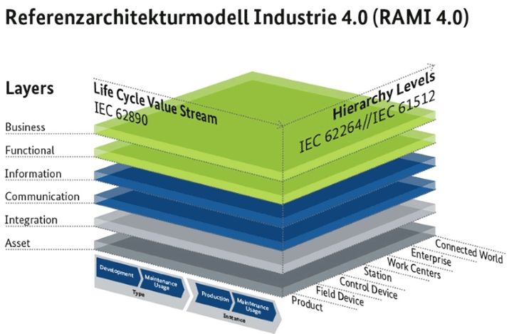 Figure 1: Reference Architectural Model Industry 4.0 (RAMI), Credit: ZVEI.org