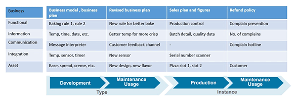 Figure 2: Process layer vs Product life cycle.
