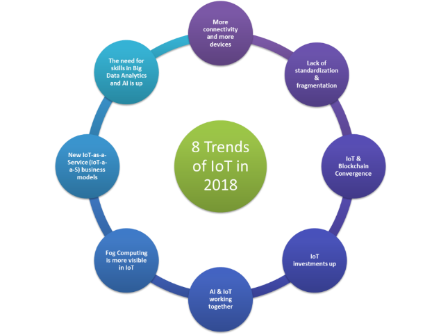 Figure 1: eight trends of IoT in 2018.