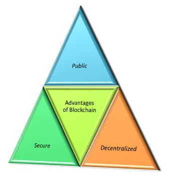 Figure 2: advantages of blockchain.