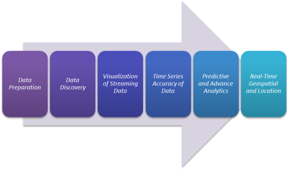 Figure 3: AI and IoT data analysis.