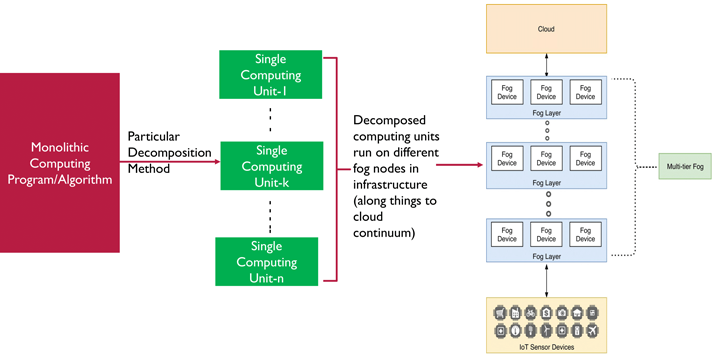 Figure 1: Decomposition of computing program into single computing units and placing those computing units onto different fog nodes in the infrastructure. Note that the infrastructure architecture considered is most common and widely used three tier IoT-Fog-Cloud (with multi-tier fog).