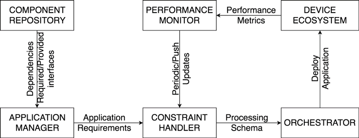 Figure 1: Modules of an adaptive deployment system.