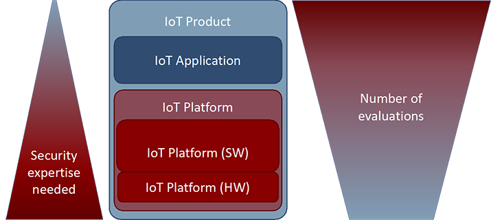 Figure 1: Relation security capability, versus evaluation capacity for IoT Platforms.