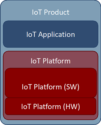 Figure 2: IoT products as the sum of IoT Applications and IoT Platform components.