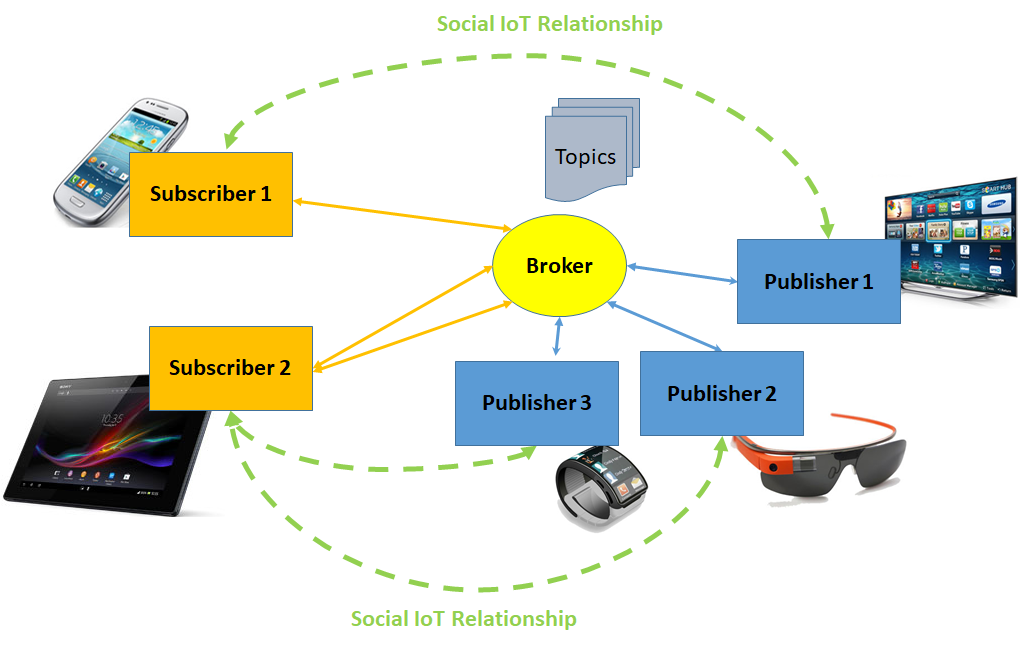 Figure 1: MQTT-Auth in a social IoT environment.