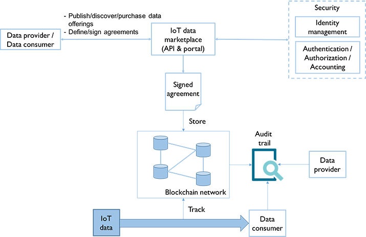 Figure 2: Concepts underlying the SynchroniCity IoT data marketplace.