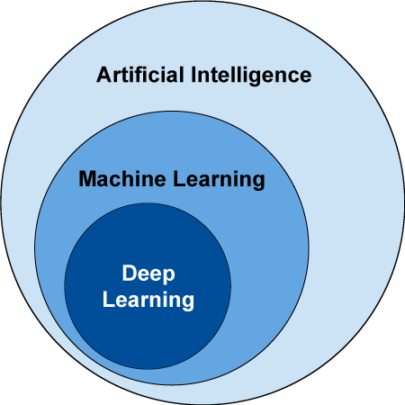 Figure 3: Understanding the relationship between artificial intelligence -AI, machine learning -ML, deep learning -DL (Credits: IEEE Communications Society).