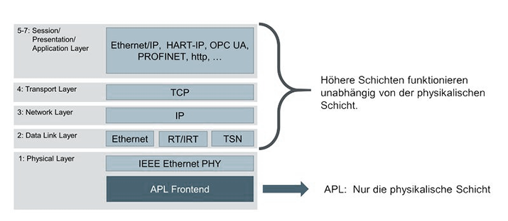 Figure 2: APL, TSN and OPC UA in the OSI model (Source: sps-magazine).