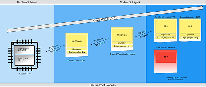 Figure 1: Establishing a CoT from hardware to higher software layers.