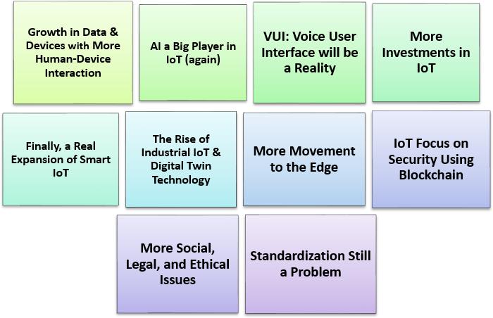 Ten Trends Of IoT In 2020