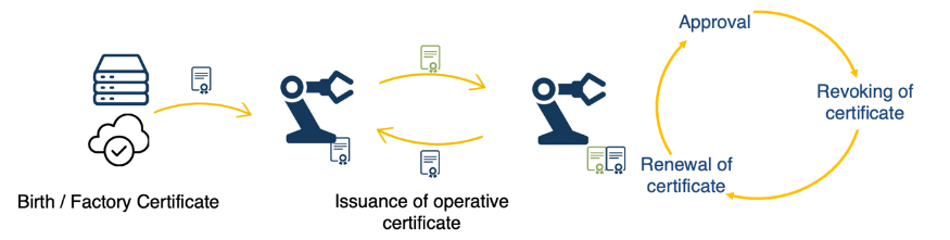 Figure 1: Digital identity provisioning and lifecycle for the IoT.