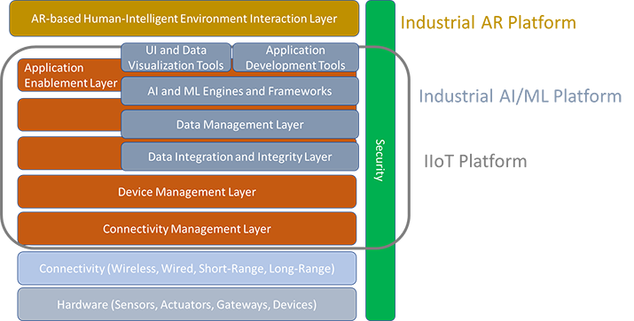 Figure 1: Architectural Framework for the Convergence of IoT-AI-AR (source: AREA).