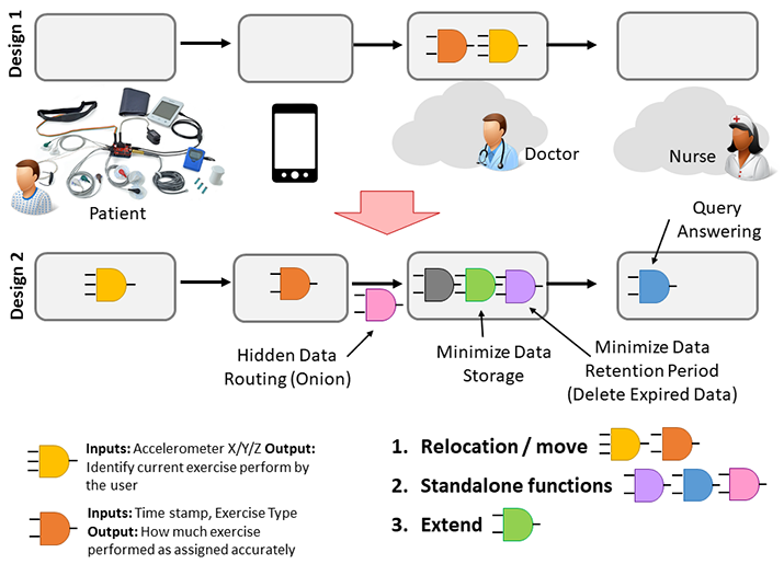 Figure 1: Motivational Scenario: Different IoT application designs can be developed to fulfill the same functional requirements with different privacy risks associated with them.