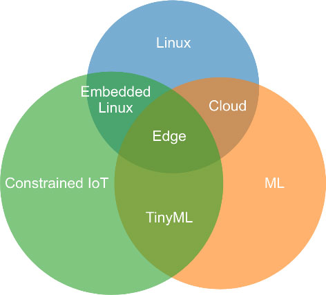 Figure 2: Intersections between Constrained IoT, ML, and Linux.