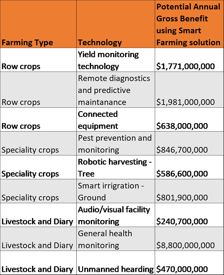 Figure 2: Potential Annual Gross Benefit of Smart Farming .