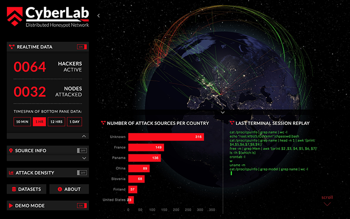 Figure 2: Cybersecurity observation portal with live statistics based on an SSH and Telnet distributed honeynet (available live at http://cyber.ltfe.org/ ).