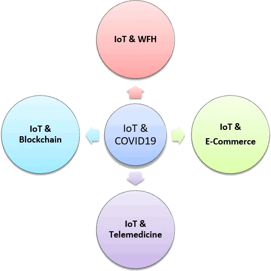 Figure 1: IoT and COVID-19.