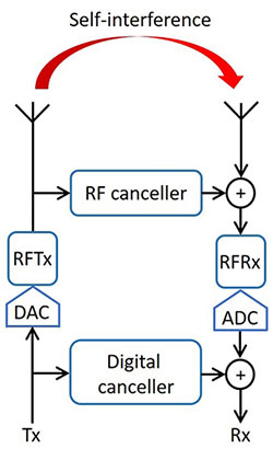 Figure 1: A Block diagram of a transceiver using multiple stages self-interference cancellation. In this design, separate Tx and Rx antennas are used to provide some passive isolation, and this is combined with Feedforward RF cancellation and digital baseband cancellation.