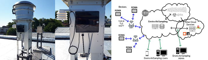 Figure 1: Left: IoT device RDMA attached to Tisch HVAS. Center: Detail of enclosure and environmental sensor shielding. Right: Simplified diagram of the solution architecture showing RDMA devices, Enviro-AirSampling (ENVAS) application, other Cloud services, IOTA network, end-users, and administrator.