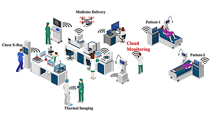 Figure 2:5G-IoT enabled smart healthcare system amid COVID-19.